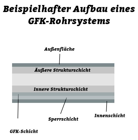 gfk-aufbau